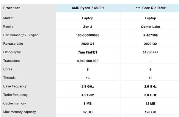 AMD R7 4800H vs Intel i7 10750H